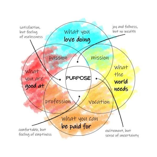 ikigai / purpose venn diagram