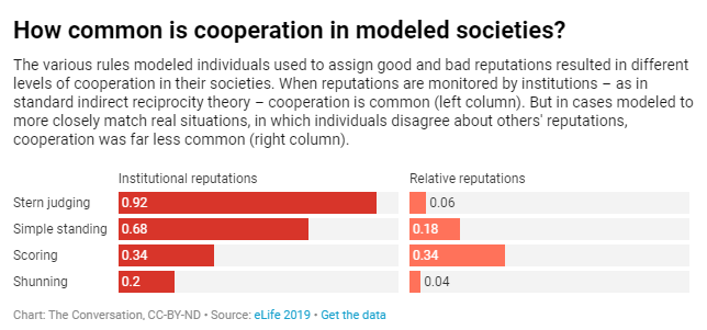 cooperation model